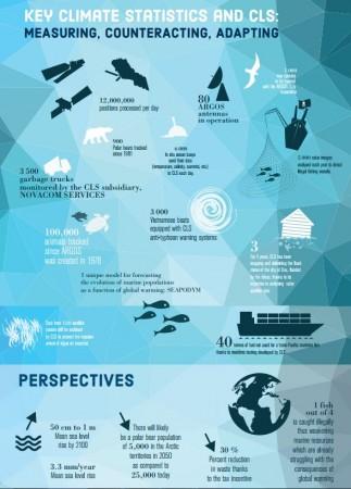 Key figures COP21