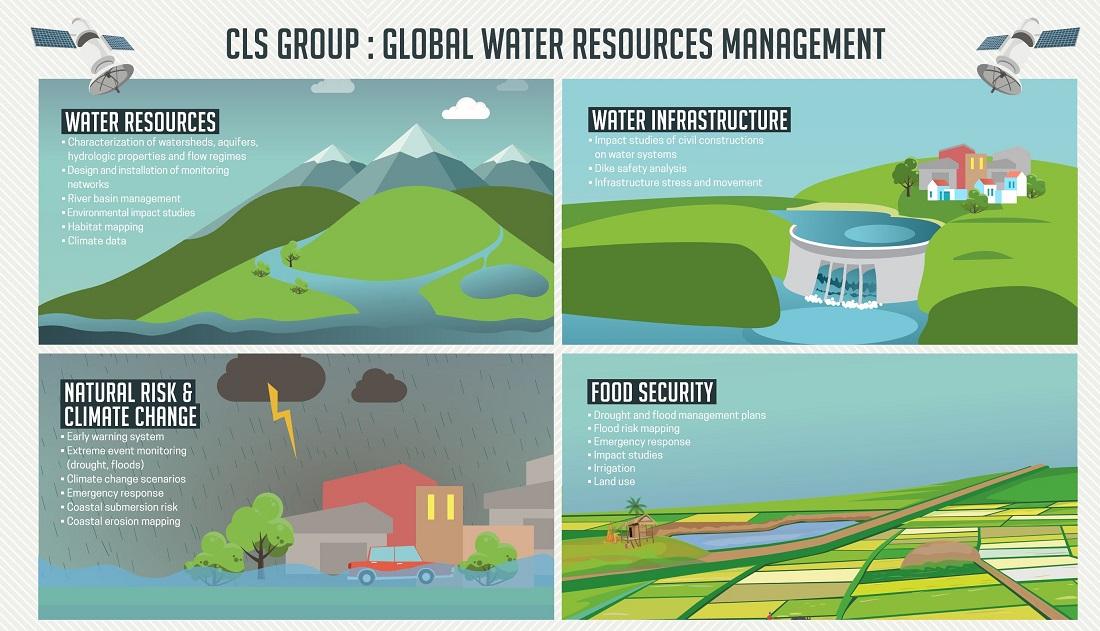 gestion des ressources globales d'eau